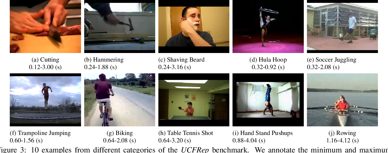 Figure 4 for Context-aware and Scale-insensitive Temporal Repetition Counting