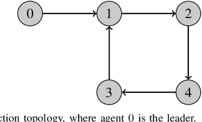 Figure 1 for Distributed Global Output-Feedback Control for a Class of Euler-Lagrange Systems