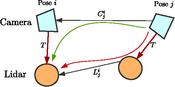 Figure 1 for Extrinsic Calibration of 3D Range Finder and Camera without Auxiliary Object or Human Intervention