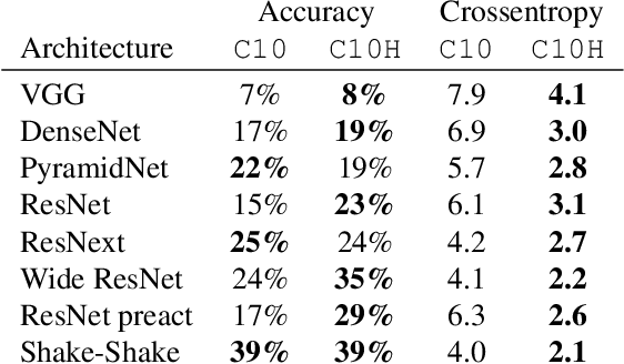 Figure 4 for Human uncertainty makes classification more robust