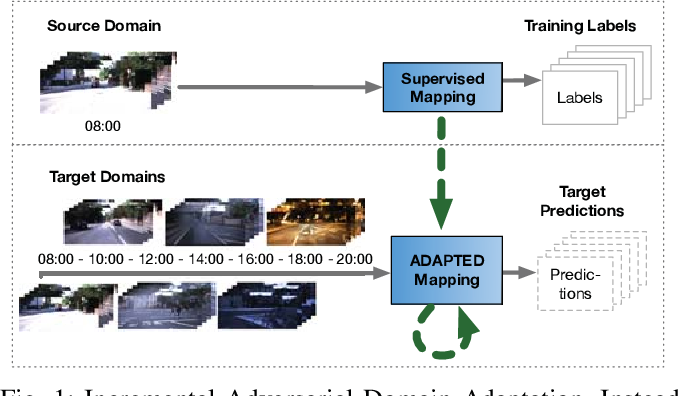 Figure 1 for Incremental Adversarial Domain Adaptation for Continually Changing Environments