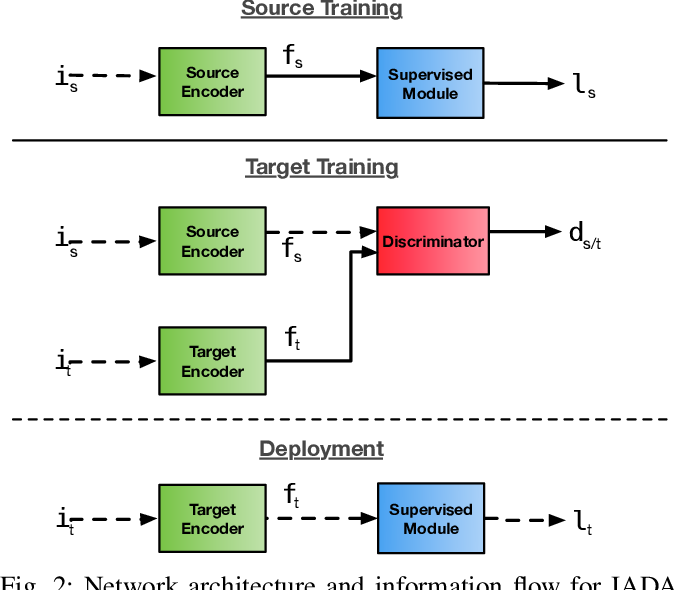 Figure 2 for Incremental Adversarial Domain Adaptation for Continually Changing Environments