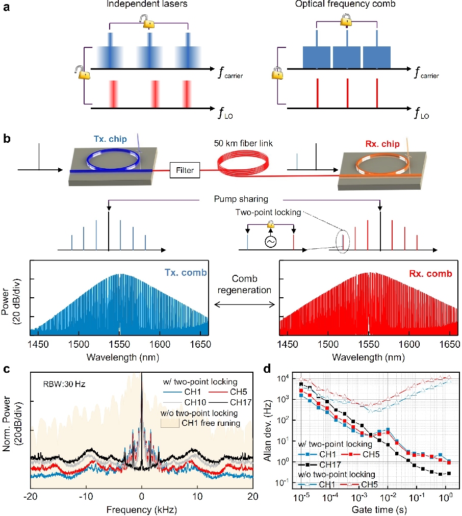 Figure 1 for Coherent optical communications using coherence-cloned Kerr soliton microcombs