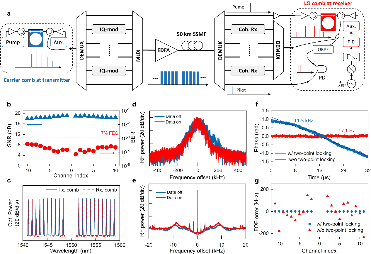 Figure 2 for Coherent optical communications using coherence-cloned Kerr soliton microcombs