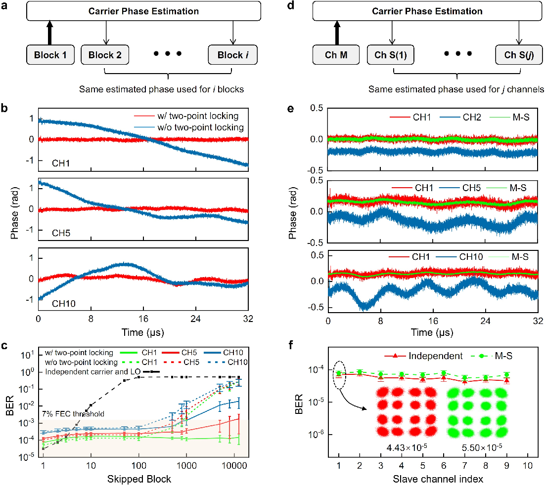 Figure 3 for Coherent optical communications using coherence-cloned Kerr soliton microcombs