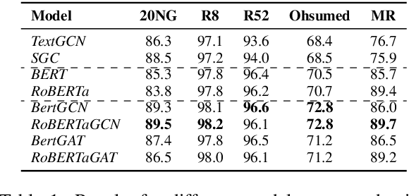 Figure 1 for BertGCN: Transductive Text Classification by Combining GCN and BERT