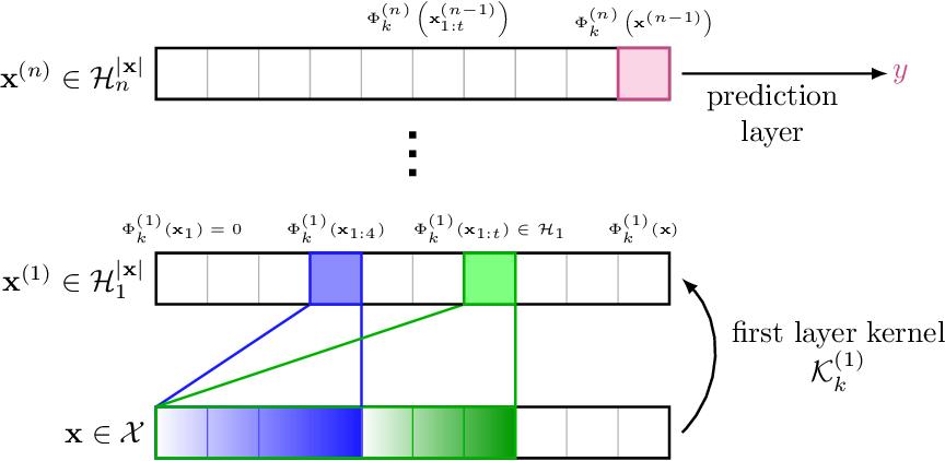 Figure 3 for Recurrent Kernel Networks