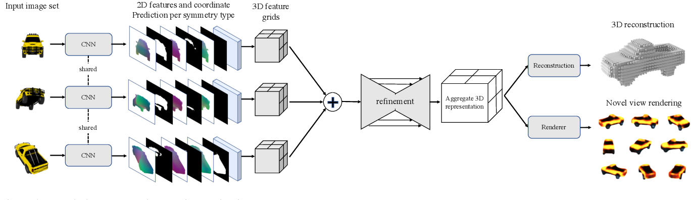 Figure 1 for Object-Centric Multi-View Aggregation