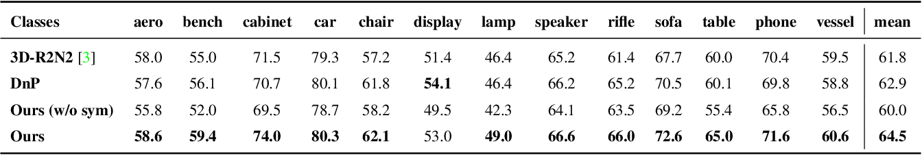 Figure 2 for Object-Centric Multi-View Aggregation