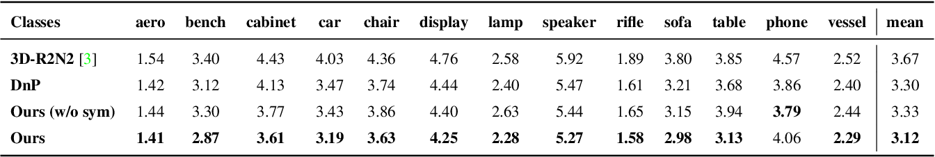 Figure 4 for Object-Centric Multi-View Aggregation