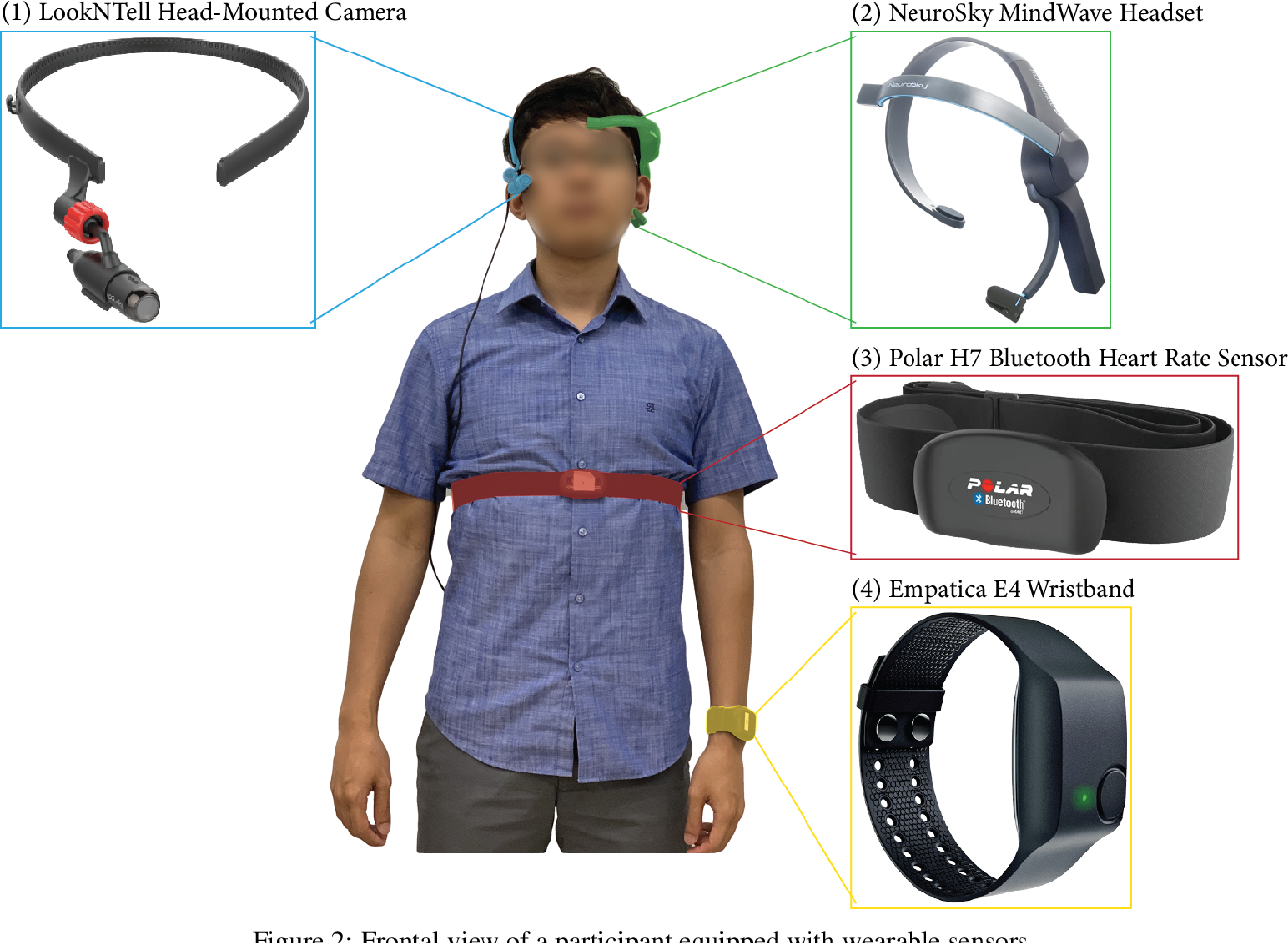 Figure 4 for K-EmoCon, a multimodal sensor dataset for continuous emotion recognition in naturalistic conversations