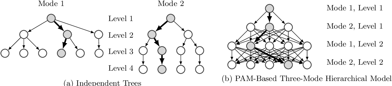 Figure 3 for Conditional Hierarchical Bayesian Tucker Decomposition