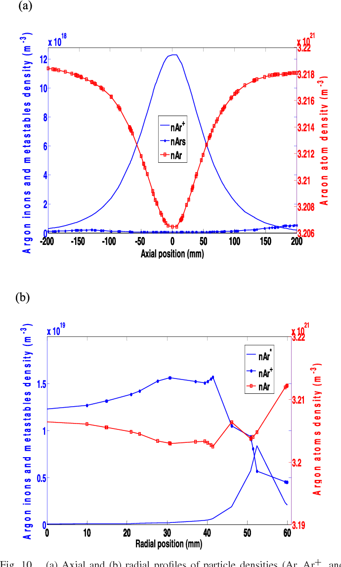 3 d numerical characterization of a microwave argon pecvd plasma 3 d numerical characterization of a microwave argon pecvd plasma reactor at low pressure semantic scholar pooptronica Images
