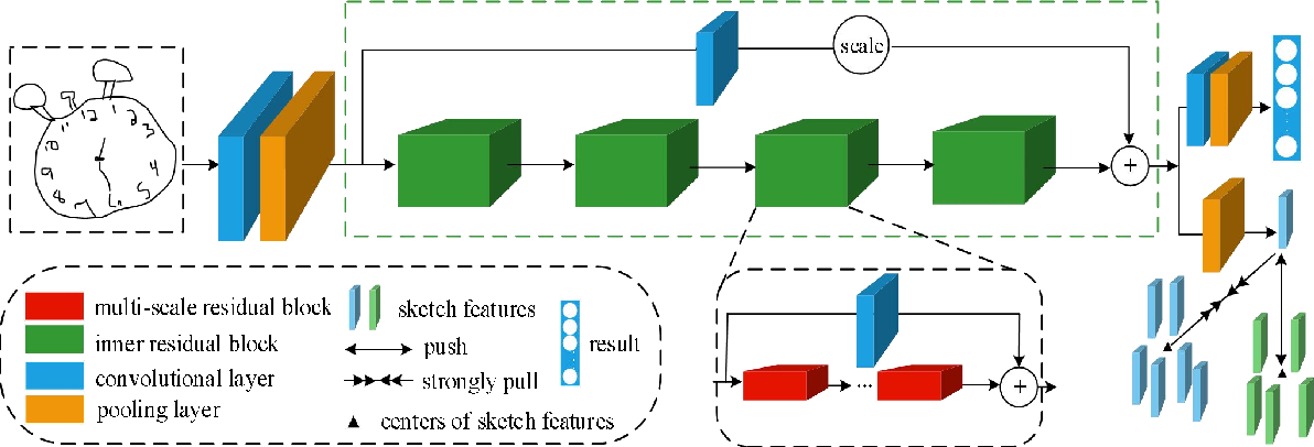 Figure 3 for A hierarchical residual network with compact triplet-center loss for sketch recognition