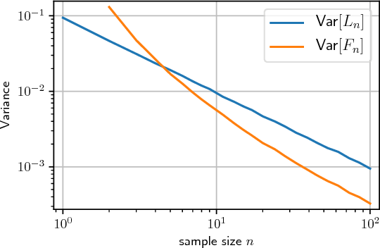 Figure 1 for New Tricks for Estimating Gradients of Expectations