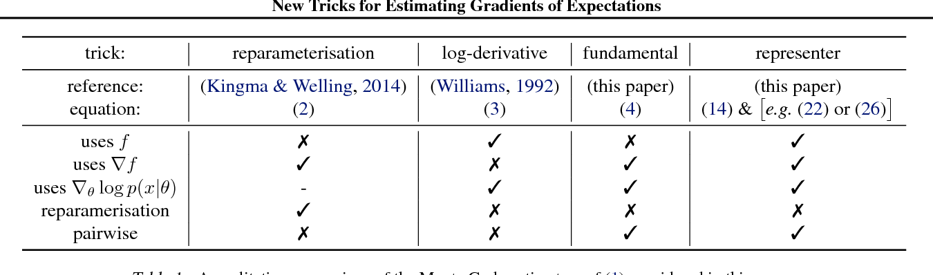 Figure 2 for New Tricks for Estimating Gradients of Expectations