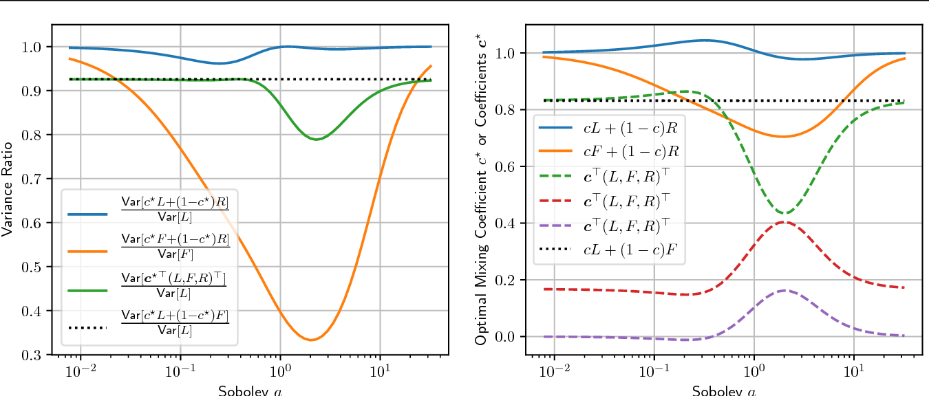 Figure 3 for New Tricks for Estimating Gradients of Expectations