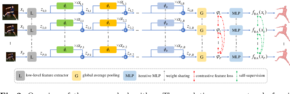 Figure 3 for 3D Human Shape and Pose from a Single Low-Resolution Image with Self-Supervised Learning