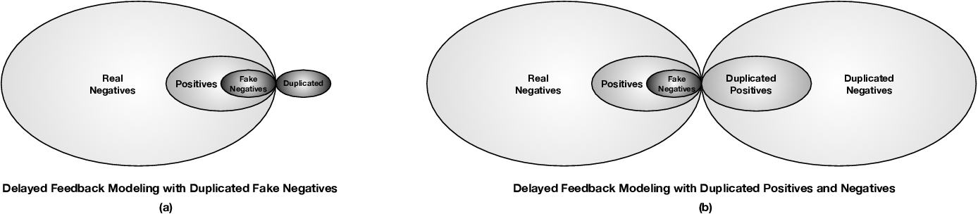 Figure 1 for Real Negatives Matter: Continuous Training with Real Negatives for Delayed Feedback Modeling
