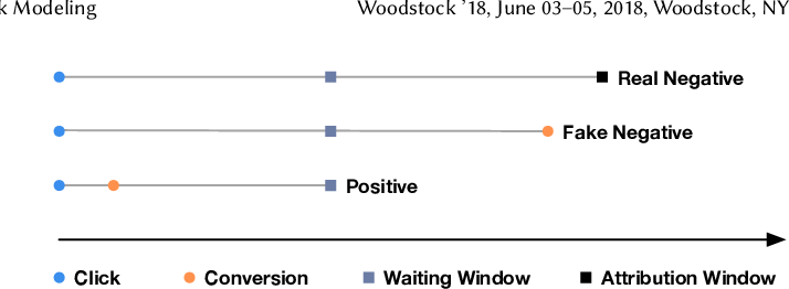 Figure 3 for Real Negatives Matter: Continuous Training with Real Negatives for Delayed Feedback Modeling