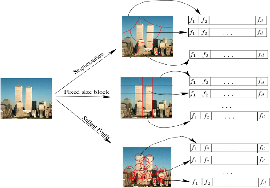 Figure 2 for Image Retrieval And Classification Using Local Feature Vectors