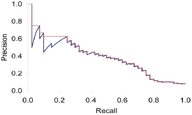 Figure 3 for Image Retrieval And Classification Using Local Feature Vectors
