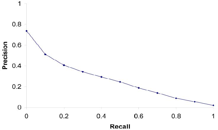 Figure 4 for Image Retrieval And Classification Using Local Feature Vectors