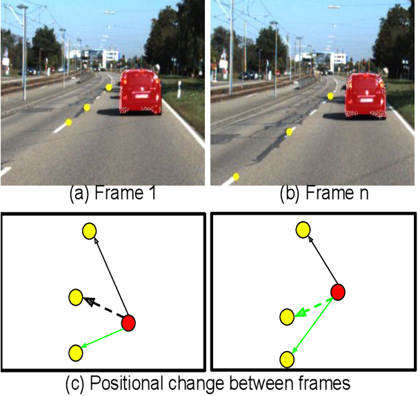 Figure 1 for Towards Accurate Vehicle Behaviour Classification With Multi-Relational Graph Convolutional Networks