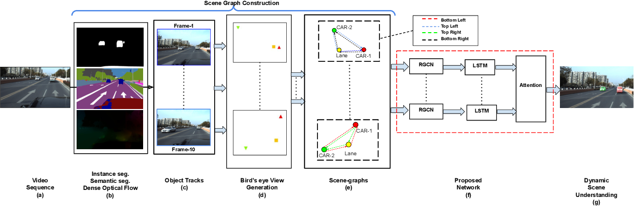 Figure 2 for Towards Accurate Vehicle Behaviour Classification With Multi-Relational Graph Convolutional Networks