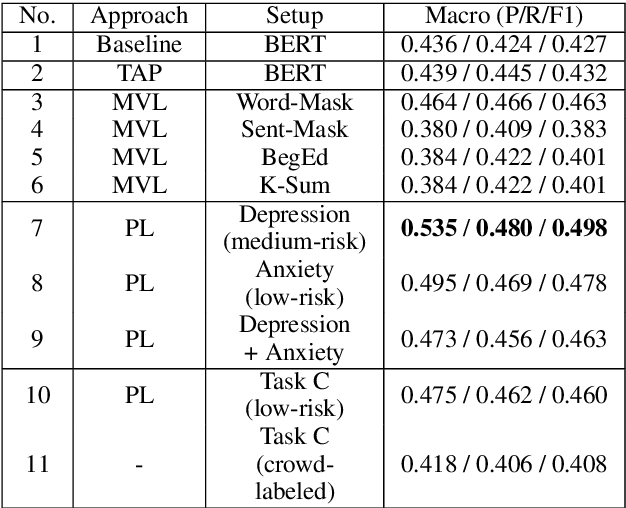 Figure 3 for Weakly-Supervised Methods for Suicide Risk Assessment: Role of Related Domains