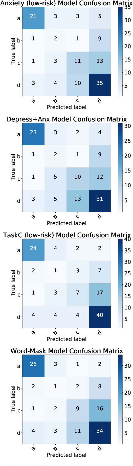 Figure 4 for Weakly-Supervised Methods for Suicide Risk Assessment: Role of Related Domains