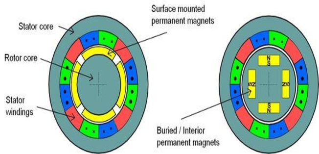 Interior permanent magnet synchronous motor new blog for Permanent magnet synchronous motor drive