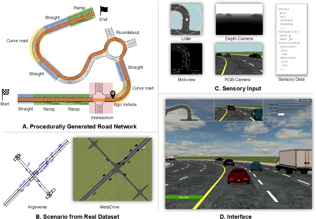 Figure 1 for MetaDrive: Composing Diverse Driving Scenarios for Generalizable Reinforcement Learning