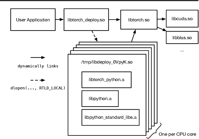 Figure 1 for Using Python for Model Inference in Deep Learning