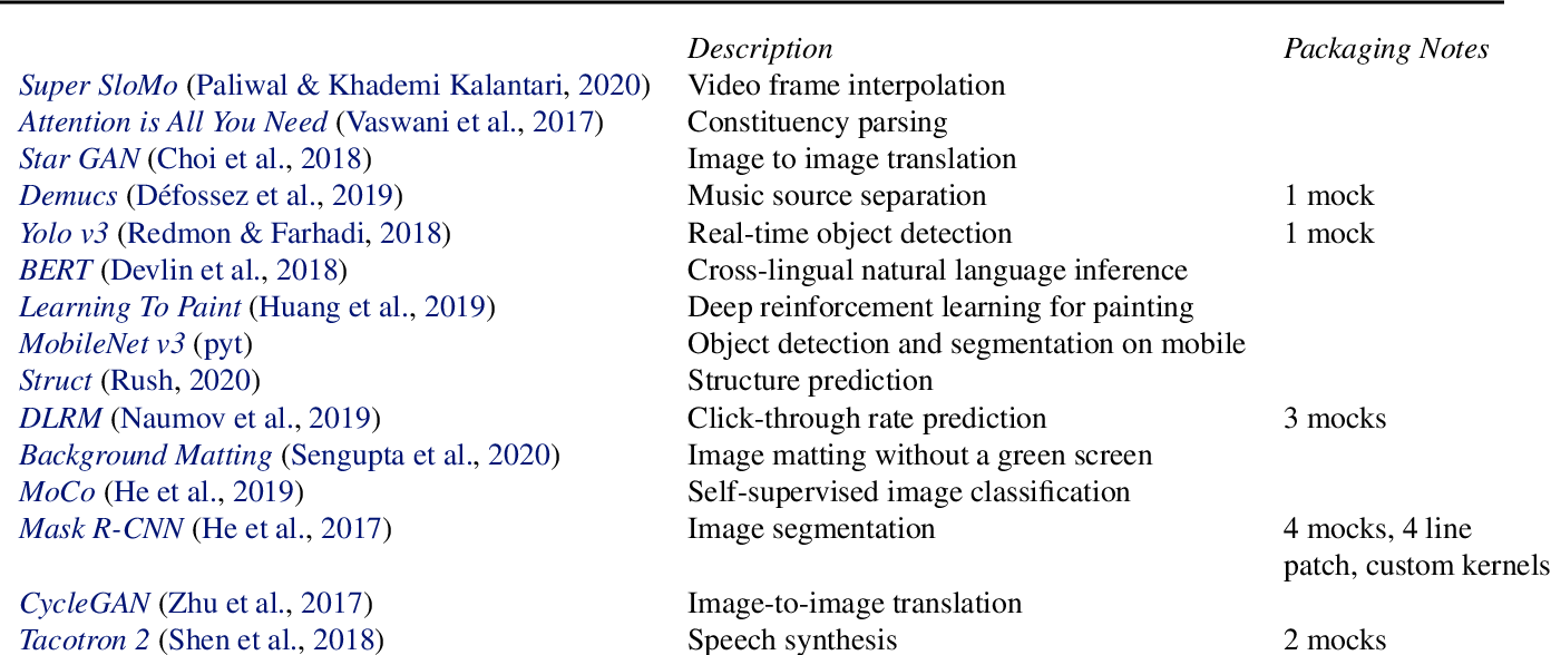 Figure 3 for Using Python for Model Inference in Deep Learning
