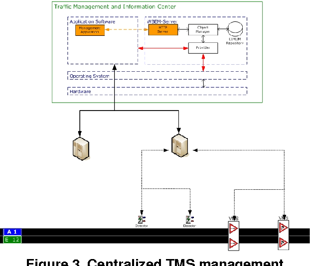 System management standards for traffic management systems