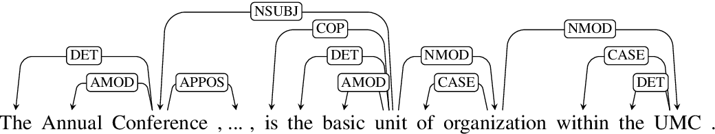 Figure 3 for Structural Embedding of Syntactic Trees for Machine Comprehension