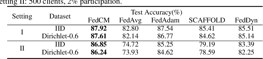 Figure 1 for FedCM: Federated Learning with Client-level Momentum