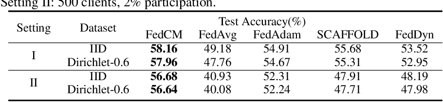 Figure 3 for FedCM: Federated Learning with Client-level Momentum