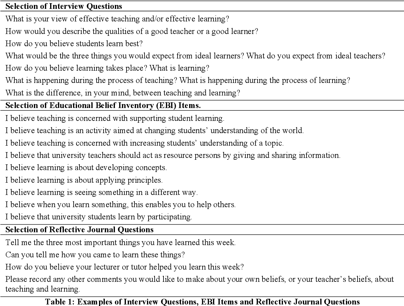 Table 1 from Educational Beliefs of Higher Education Teachers and