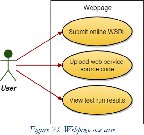 PDF] Web application for interoperability testing of web services