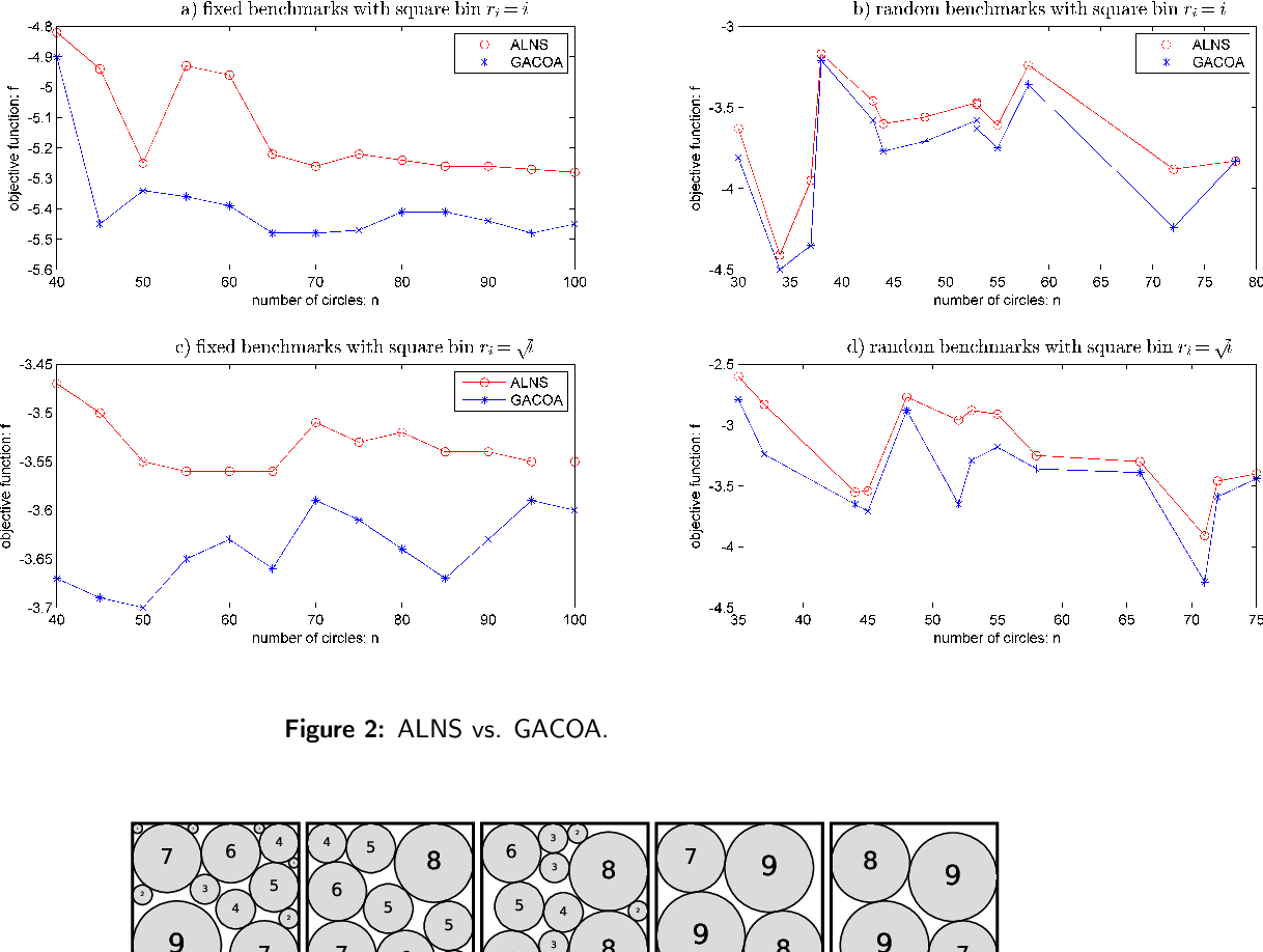 Figure 4 for Adaptive Large Neighborhood Search for Circle Bin Packing Problem