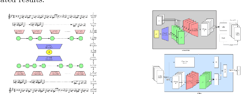 Figure 1 for MIDI-Sandwich: Multi-model Multi-task Hierarchical Conditional VAE-GAN networks for Symbolic Single-track Music Generation