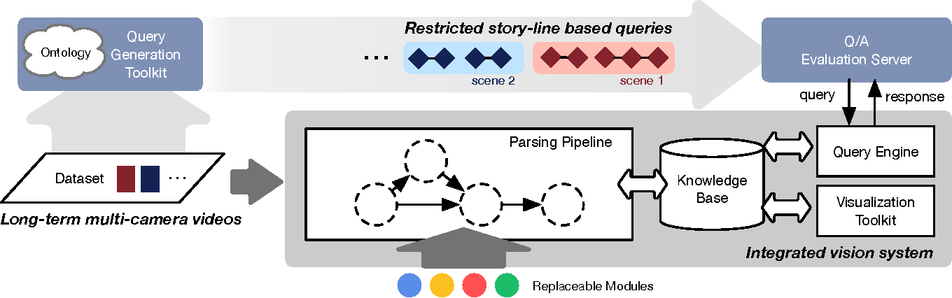 Figure 3 for A Restricted Visual Turing Test for Deep Scene and Event Understanding