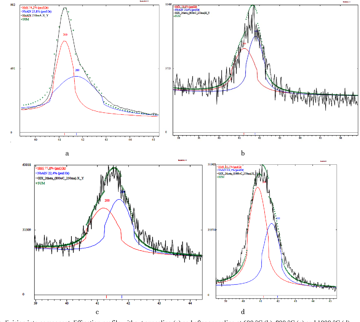 Fig. 2. Plot the division into component diffraction profile without annealing (a) and after annealing at 600 °C (b), 800 °C (c) and 1000 °C (d).