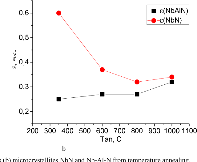 Fig. 3. Dependence of change substructural characteristics (a) and microstresses (b) microcrystallites NbN and Nb-Al-N from temperature annealing.