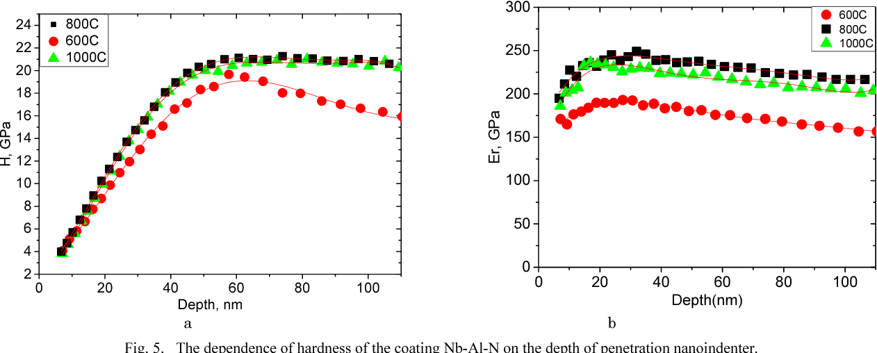Fig. 5. The dependence of hardness of the coating Nb-Al-N on the depth of penetration nanoindenter.