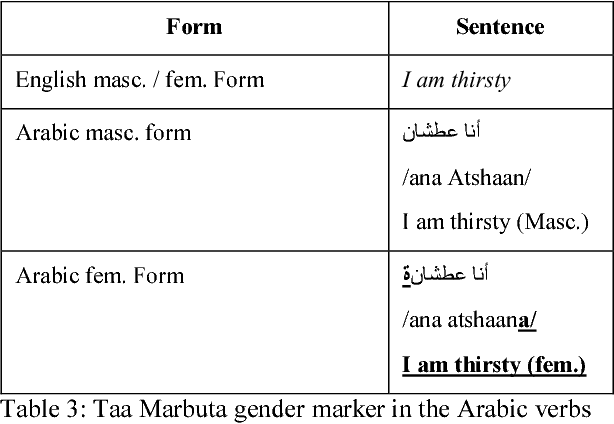 Figure 4 for Guidelines and Annotation Framework for Arabic Author Profiling