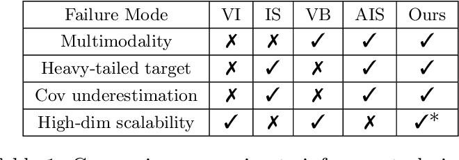 Figure 1 for Variational Refinement for Importance Sampling Using the Forward Kullback-Leibler Divergence