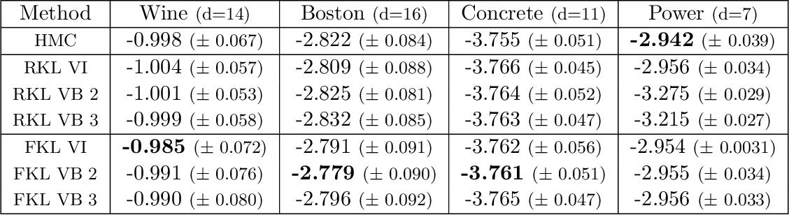 Figure 4 for Variational Refinement for Importance Sampling Using the Forward Kullback-Leibler Divergence